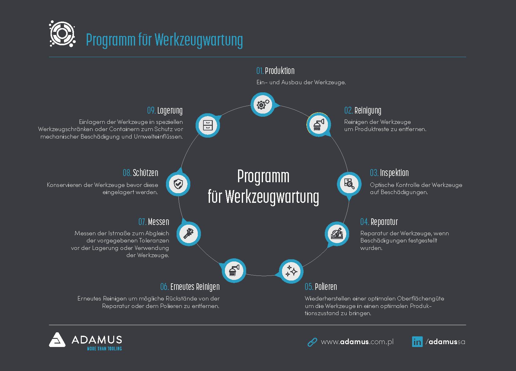 Programm für Werkzeugwartung Adamus
